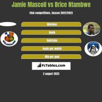 Jamie Mascoll vs Brice Ntambwe h2h player stats