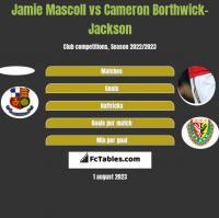 Jamie Mascoll vs Cameron Borthwick-Jackson h2h player stats