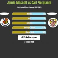 Jamie Mascoll vs Carl Piergianni h2h player stats