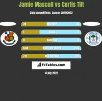 Jamie Mascoll vs Curtis Tilt h2h player stats
