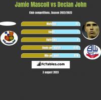 Jamie Mascoll vs Declan John h2h player stats