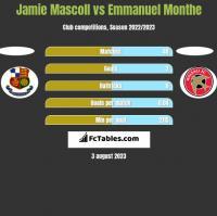 Jamie Mascoll vs Emmanuel Monthe h2h player stats