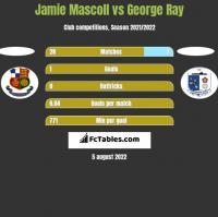Jamie Mascoll vs George Ray h2h player stats