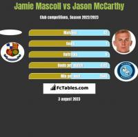 Jamie Mascoll vs Jason McCarthy h2h player stats