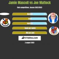 Jamie Mascoll vs Joe Mattock h2h player stats