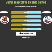 Jamie Mascoll vs Ricardo Santos h2h player stats