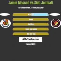 Jamie Mascoll vs Sido Jombati h2h player stats