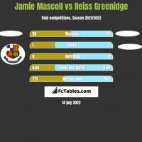 Jamie Mascoll vs Reiss Greenidge h2h player stats