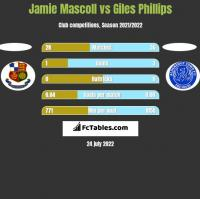 Jamie Mascoll vs Giles Phillips h2h player stats