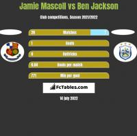 Jamie Mascoll vs Ben Jackson h2h player stats