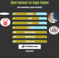 Djed Spence vs Aapo Halme h2h player stats