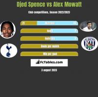 Djed Spence vs Alex Mowatt h2h player stats
