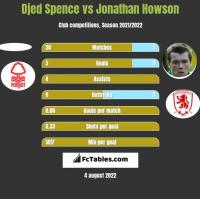 Djed Spence vs Jonathan Howson h2h player stats