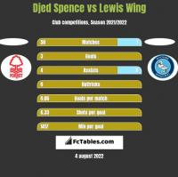 Djed Spence vs Lewis Wing h2h player stats