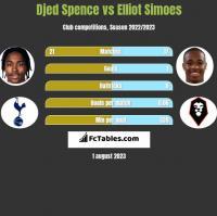 Djed Spence vs Elliot Simoes h2h player stats
