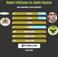 Robert Atkinson vs Jamie Hanson h2h player stats