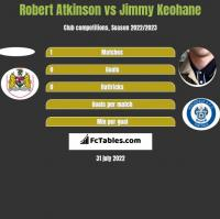 Robert Atkinson vs Jimmy Keohane h2h player stats