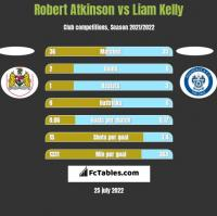 Robert Atkinson vs Liam Kelly h2h player stats