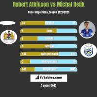 Robert Atkinson vs Michal Helik h2h player stats