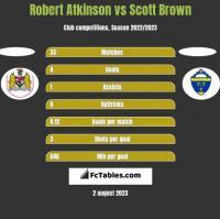 Robert Atkinson vs Scott Brown h2h player stats