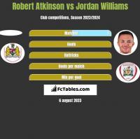 Robert Atkinson vs Jordan Williams h2h player stats