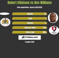 Robert Atkinson vs Ben Williams h2h player stats