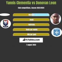 Yannis Clementia vs Donovan Leon h2h player stats