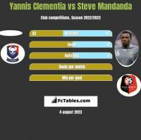 Yannis Clementia vs Steve Mandanda h2h player stats