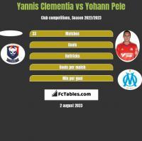 Yannis Clementia vs Yohann Pele h2h player stats
