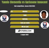 Yannis Clementia vs Garissone Innocent h2h player stats