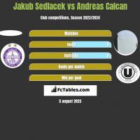 Jakub Sedlacek vs Andreas Calcan h2h player stats