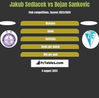 Jakub Sedlacek vs Bojan Sankovic h2h player stats