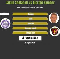 Jakub Sedlacek vs Djordje Kamber h2h player stats