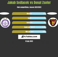 Jakub Sedlacek vs Donat Zsoter h2h player stats