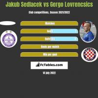 Jakub Sedlacek vs Gergo Lovrencsics h2h player stats