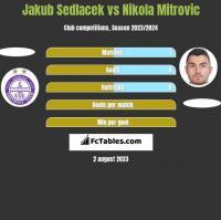 Jakub Sedlacek vs Nikola Mitrović h2h player stats