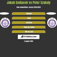 Jakub Sedlacek vs Peter Szakaly h2h player stats