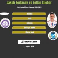 Jakub Sedlacek vs Zoltan Stieber h2h player stats