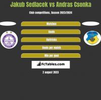 Jakub Sedlacek vs Andras Csonka h2h player stats