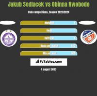 Jakub Sedlacek vs Obinna Nwobodo h2h player stats
