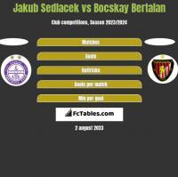Jakub Sedlacek vs Bocskay Bertalan h2h player stats