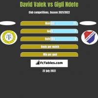 David Valek vs Gigli Ndefe h2h player stats