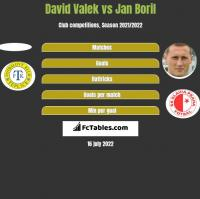David Valek vs Jan Boril h2h player stats