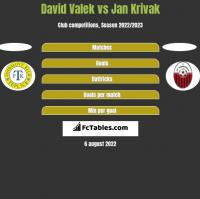 David Valek vs Jan Krivak h2h player stats