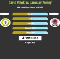 David Valek vs Jaroslav Zeleny h2h player stats
