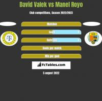David Valek vs Manel Royo h2h player stats