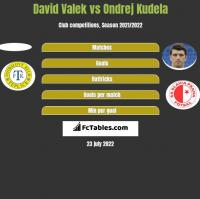 David Valek vs Ondrej Kudela h2h player stats