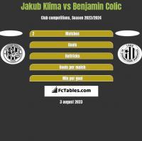Jakub Klima vs Benjamin Colic h2h player stats
