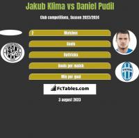 Jakub Klima vs Daniel Pudil h2h player stats
