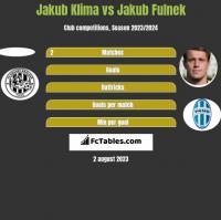 Jakub Klima vs Jakub Fulnek h2h player stats